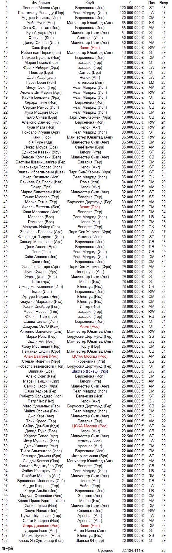 100 самых дорогих футболистов мира