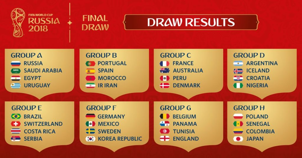 Жеребьёвка чемпионата мира по футболу 2018 результаты